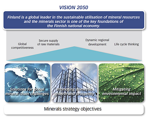 Finland's minerals strategy - Vision 2050